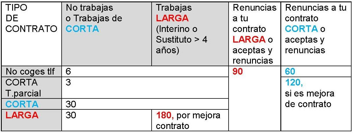 Penalizaciones en Bolsa SAS (Sindicato Médico Granada)