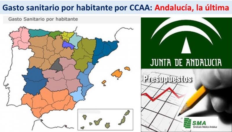 Pregunta: ¿Qué puesto ocupa Andalucía en 2016, en el presupuesto sanitario por habitante de todas las CCAA? Acierto: EL ÚLTIMO!!