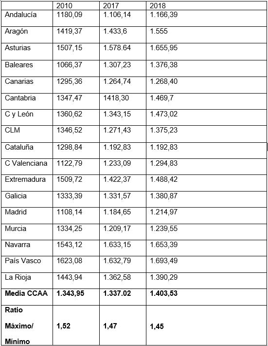 Presupuestos de las CCAA destinados a sanidad por habitante y año. Fuente: FADSP