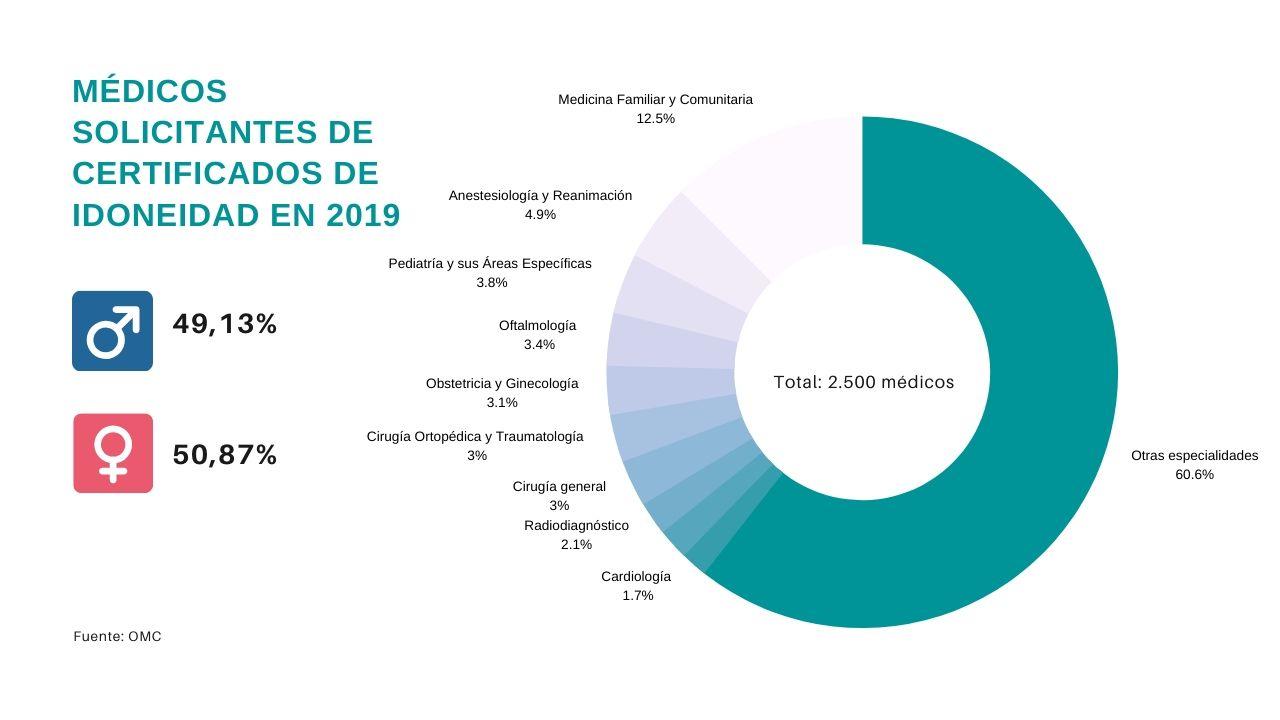 Especialidades de los médicos que solicitaron un certificado de idoneidad en 2019. Fuente: Diario Médico
