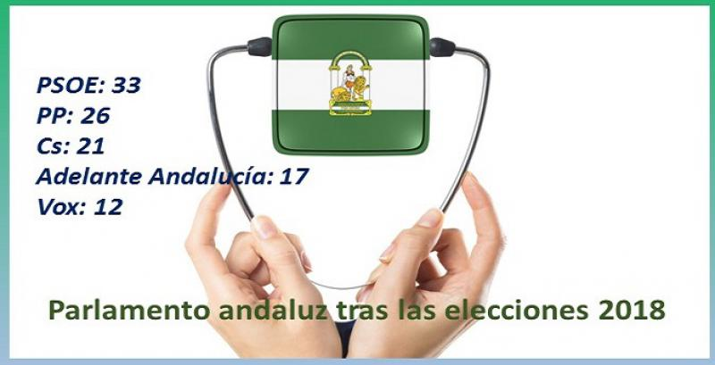 Elecciones en Andalucía: ¿Qué sanidad quiere cada partido?