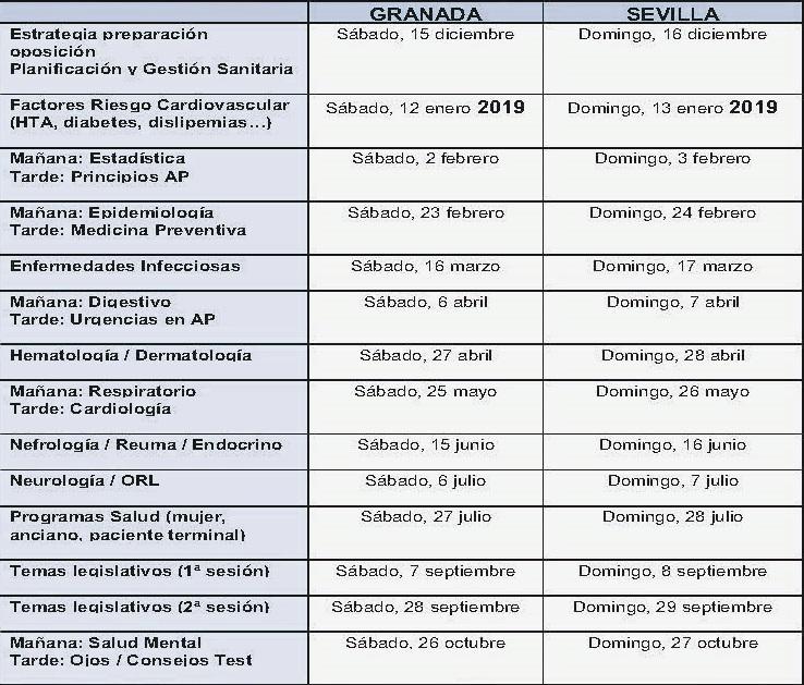 Imagen de la entrada Curso de preparación para la OEP de Estabilización + OEP 2018 para Médicos de Familia de Atención Primaria