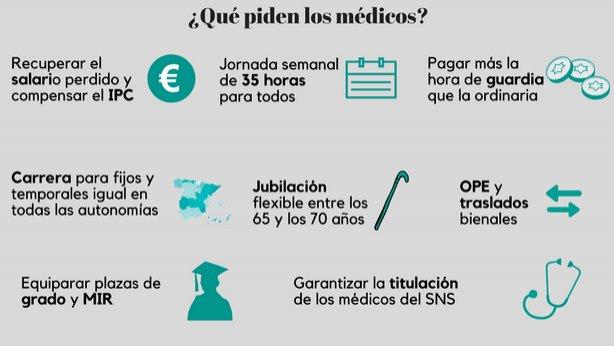 Reivindicaciones de los médicos.