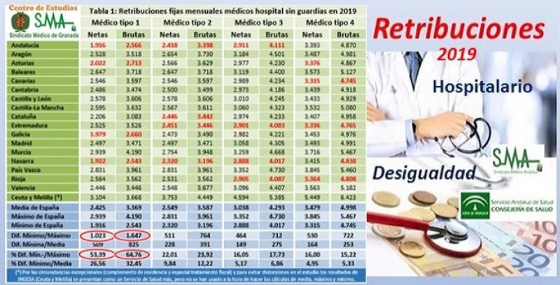 Las diferencias en retribución neta en médicos de hospitales llegaron hasta el 53,39% en 2019.