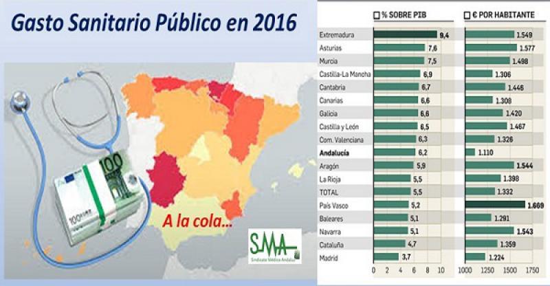 Andalucía se mantiene a la cola en el gasto sanitario por habitante.