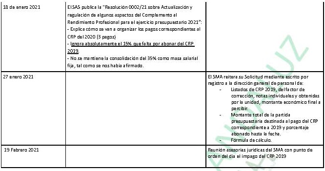 Evolución de la Gestión del CRP 2019 y acciones realizadas por el SMA