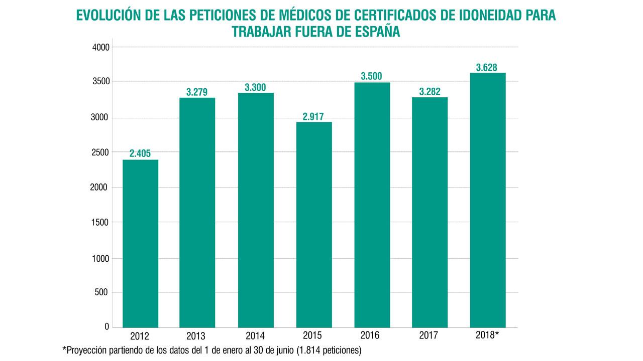 Gráfico cogido de Diario Médico
