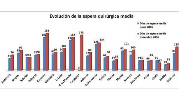 Evolución en España de la espera media quirúrugica (Ministerio de Sanidad)