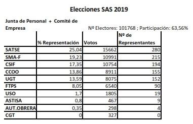 Resultados globales elecciones Junta de Personal+Comité Empresa
