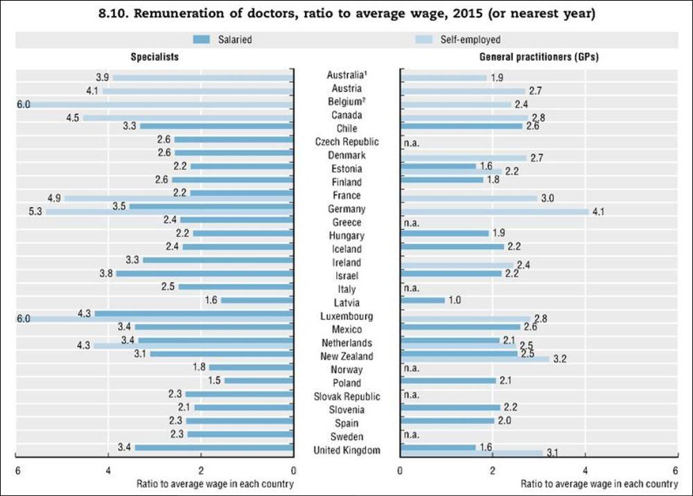 Salario de los médicos en relación al salario promedio de cada país en el año 2015 o el más cercano.