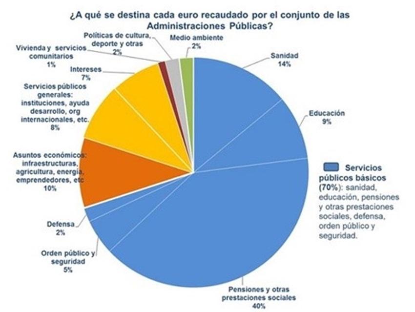 Gráfico en el que se detalla a qué partidas se destina el dinero recaudado por IRPF. Fuente: Ministerio de Hacienda.