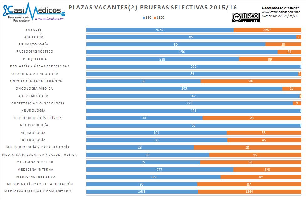 Análisis de las plazas elegidas y por escoger tras el 5º día de elección MIR 2016