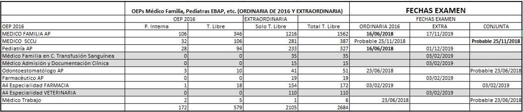 Mapa de todas las plazas (TL+PI) de las OEPs y fechas exámenes de Categorías OEP 2016 y Extraordinaria