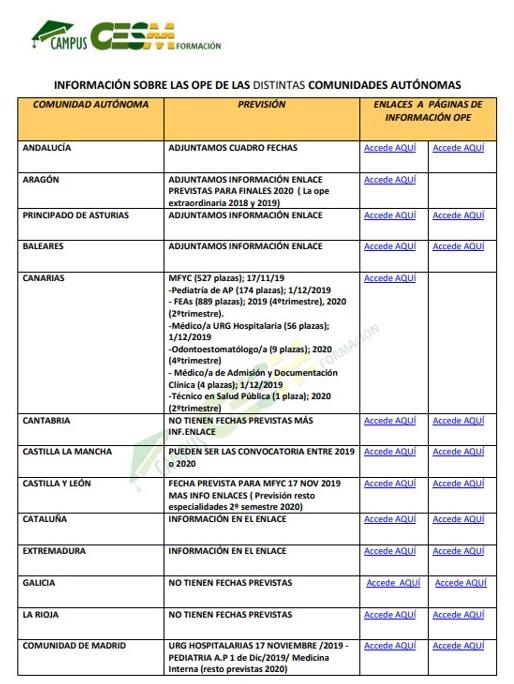 Información sobre las OPEs en las distintas CCAA