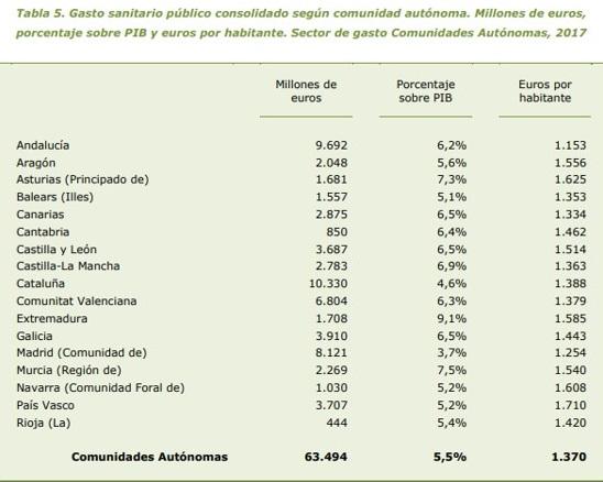Gsto sanitario público por CCAA.