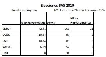 Resultado elecciones Comité de Empresa
