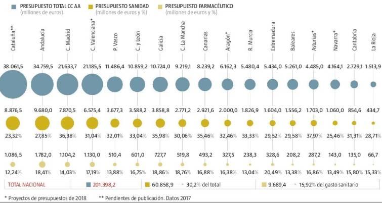 Presupuestos de las CCAA. Totales, para sanidad, gasto farmacéutico y gasto sanitario por habitante.