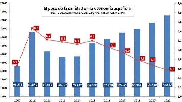 Gráfico con la evolución prevista hasta 2020 de la financiación sanitaria y su peso como porcentaje del PIB, según el Programa Nacional de Estabilidad 2017-2020 - Diario Médico -