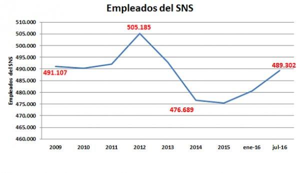 Autor: Boletín estadístico de las Administraciones Públicas