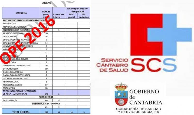Cantabria: Sanidad saca una OPE con 280 plazas, 176 para médicos especialistas.