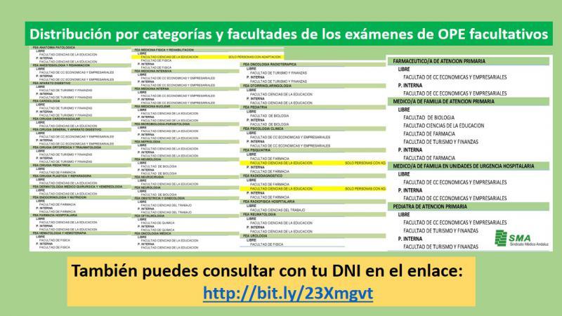 Distribución por categorías y facultades de los exámenes de OPE facultativos.