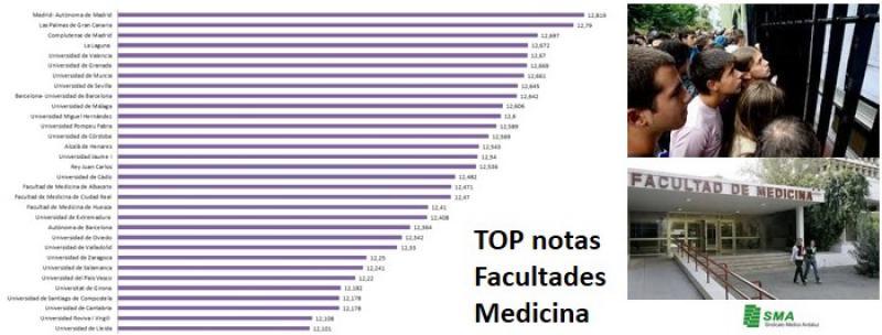 ¿Quieres ser médico pero no tienes mucha nota? Prueba en estas facultades