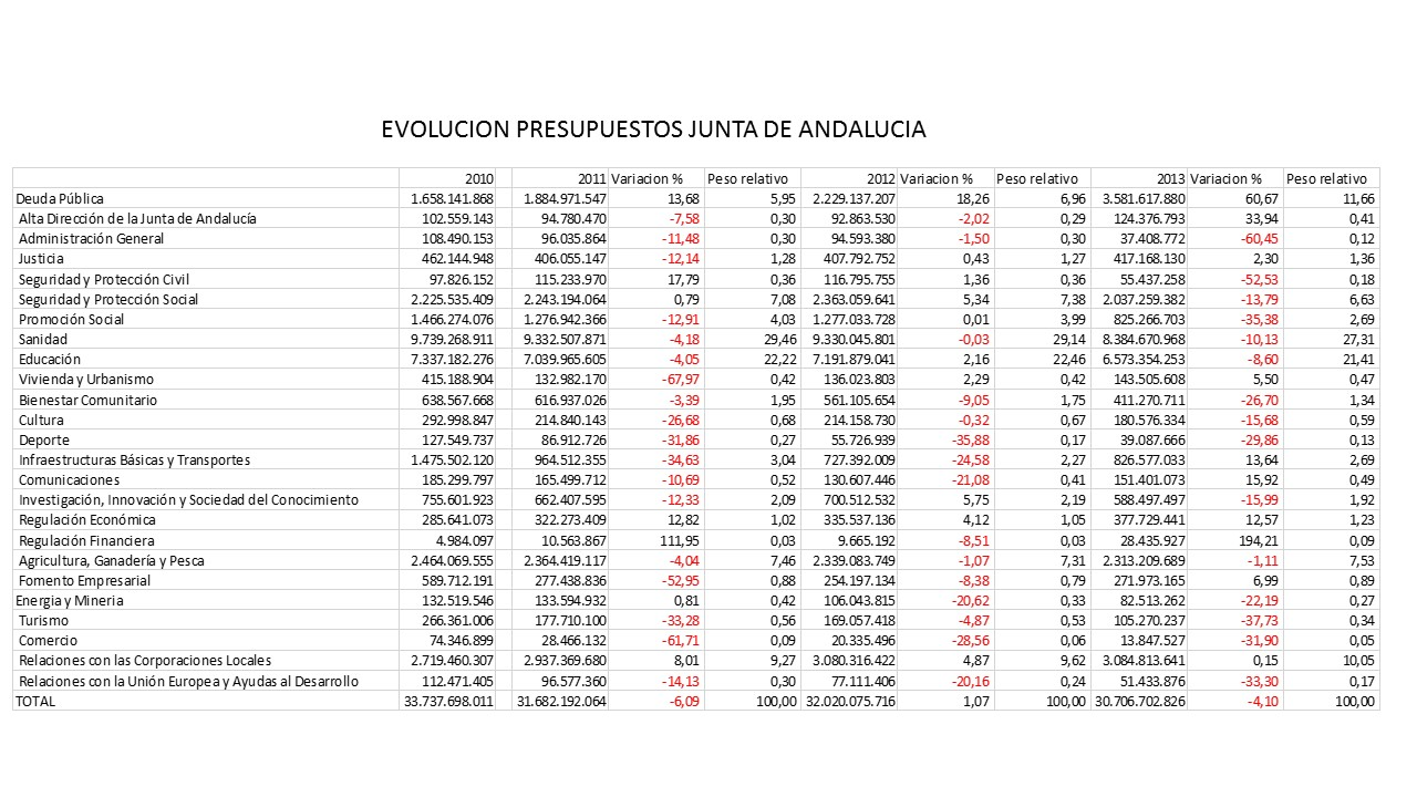 Cuadro evolutivo de los presupuestos con datos tomados del Boletín Oficial de la Junta de Andalucía-1