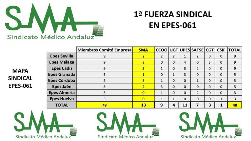 El Sindicato Médico Andaluz, primera fuerza sindical en la EPES.