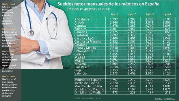 Tabla de retribuciones fijas de los médicos de hospital de todo el país en 2014 - ABC
