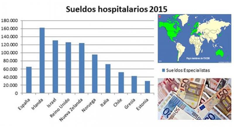 Ranking de salarios médicos de la OCDE: España, en 'puestos de descenso'.