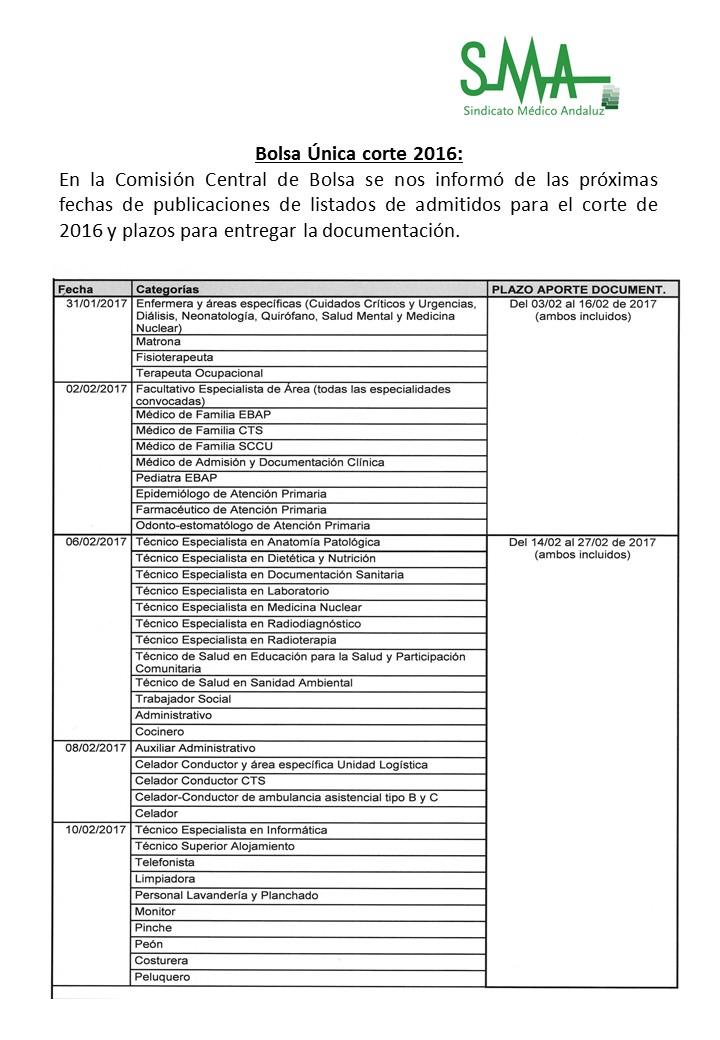 Próximas fechas de publicaciones de listados de admitidos para el corte de 2016 y de los plazos para entregar la documentación.