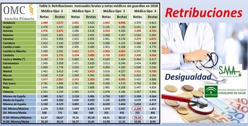 Los médicos andaluces cobran 1.231 euros brutos menos al mes que los vascos. Y todos, menos que en el 2009.