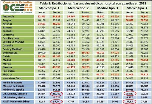 El informe del Sindicato Médico revela que los galenos andaluces son los que peor cobran de toda España. - ABC