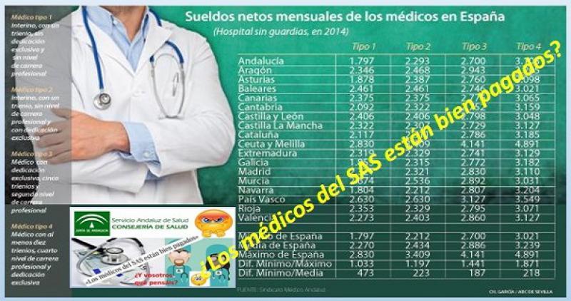 Sí, estaba claro. Los médicos del SAS entre los peor pagados de España.