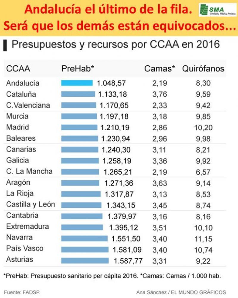 El País Vasco invierte en Sanidad un 50% más que Andalucía.