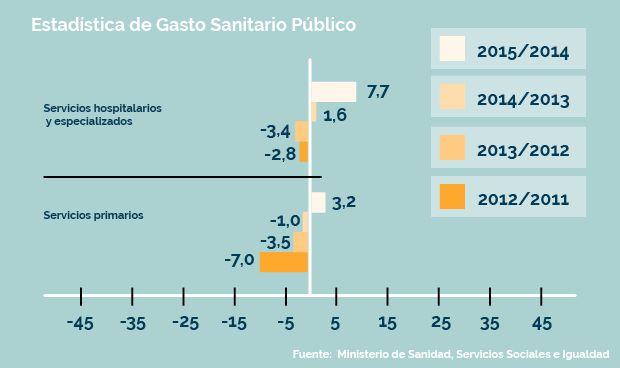 Evolución del gasto sanitario público de 2011 a 2015.