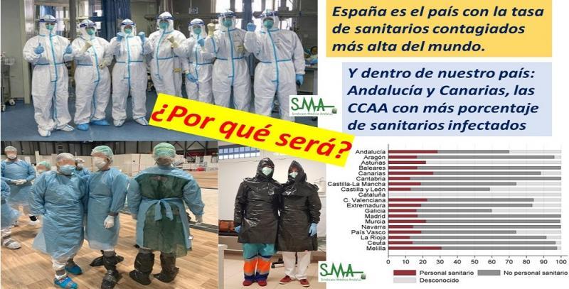 España mantiene la tasa de sanitarios contagiados más alta del mundo.