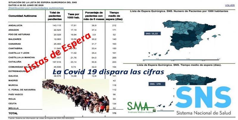 Andalucía, tercera comunidad autónoma con más demora para una intervención quirúrgica.