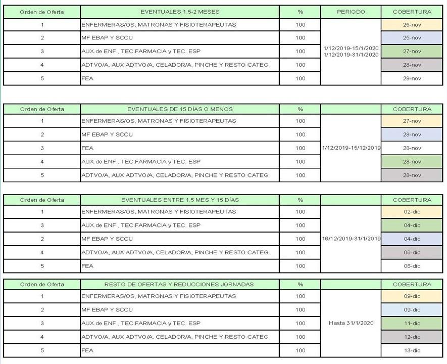 Actuaciones para Plan de Navidad 2019-2020