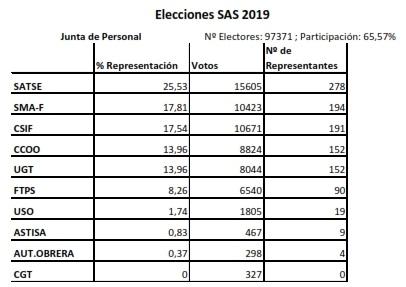 Resultado elecciones Junta de Personal