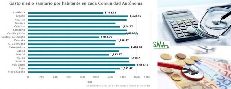 Más tiempos de espera y menos camas: así se ha deteriorado la sanidad pública en España.