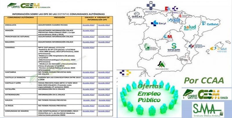 Información de la situación de las OPEs en España.