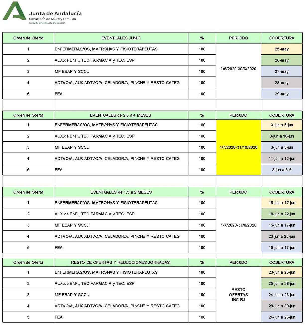 calendario de ofertas de Bolsa para Plan de Vacaciones Verano 2020