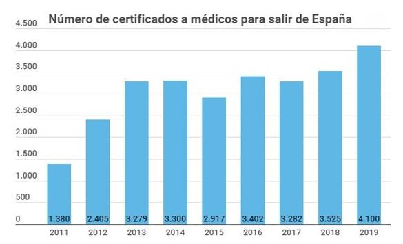 Número de certificados expedidos a médicos para salir de España. Fuente: Redacción médica