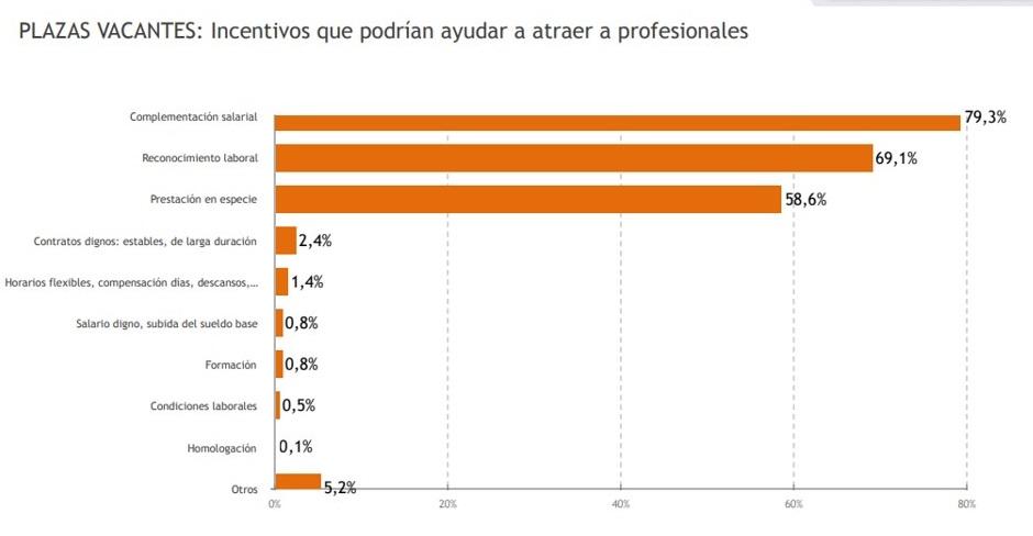 """Respuestas a la pregunta """"¿Qué incentivos podrían ayudar a atraer profesionales a determinadas plazas que puedan ser difíciles de cubrir?"""". (Encuesta Situación de la Profesión Médica de OMC y CESM)"""