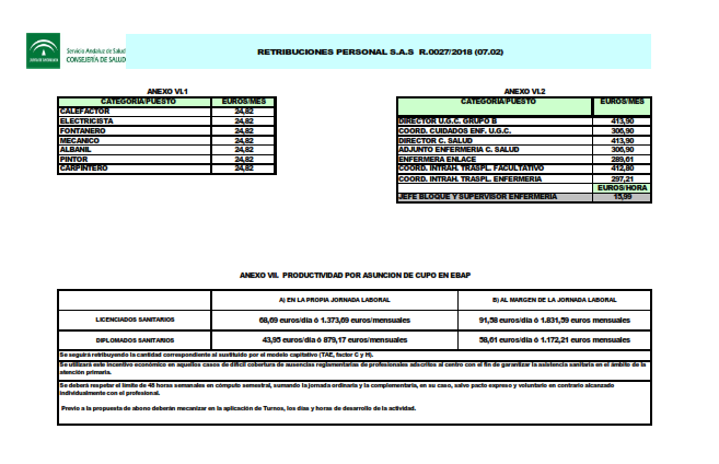 Retribuciones del personal de Centros e Instituciones Sanitarias. Ejercicio 2018.