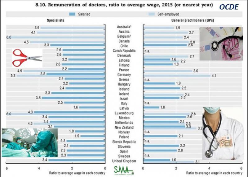 España, entre los países de la OCDE que menos pagan a sus médicos.