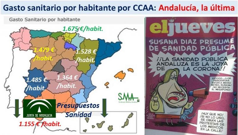 Andalucía destina 520 euros menos por habitante que el País Vasco en sanidad.