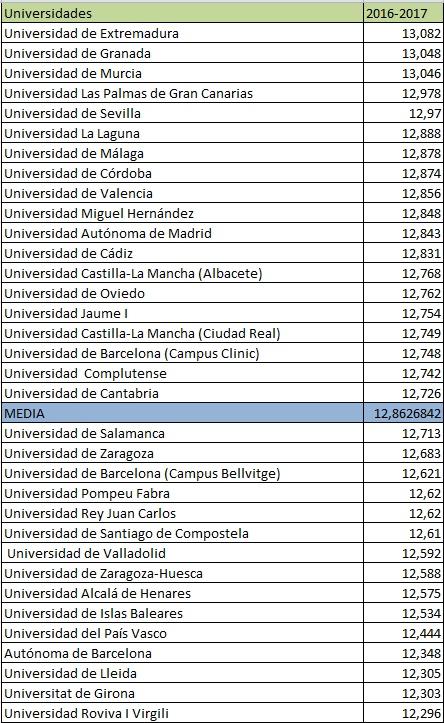 Resumen de las notas de corte del grado de Medicina en la selectividad 2016-2017.