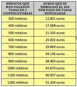 Euros que se embolsa el SAS por pago de tasas duplicadas